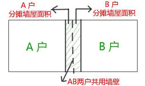 分摊墙体面积效果图