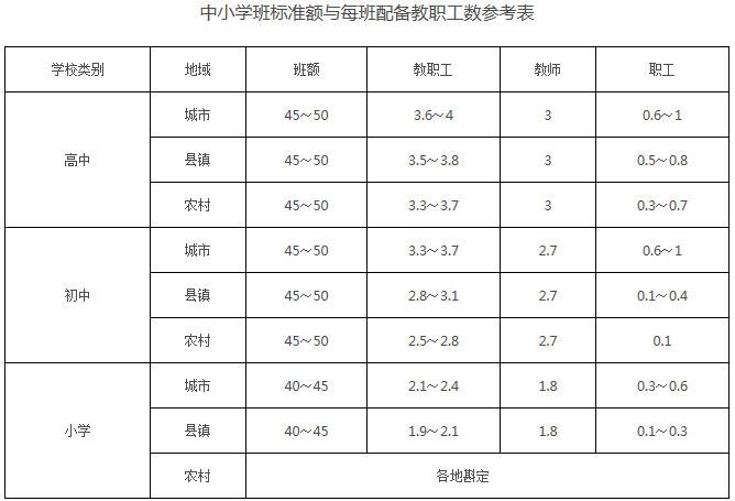 中小学班标准额与每班配备教职工数参考表